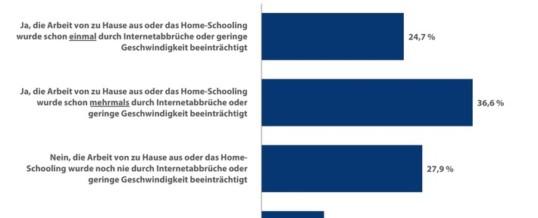 Langsames Internet beeinträchtigt 61 Prozent der Deutschen im Homeoffice