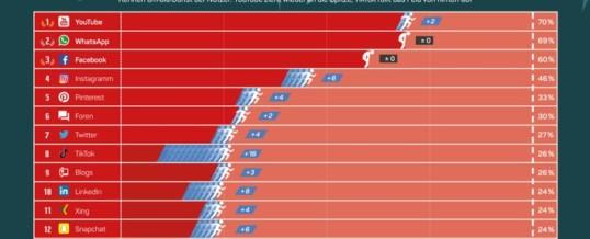 Social Media: YouTube erobert die Spitze zurück, TikTok wächst am stärksten / Studie: Kleinere Dienste gewinnen überdurchschnittlich hinzu