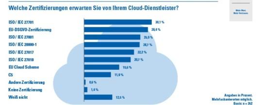 Studie: Unternehmen achten bei Cloud-Security auf Zertifizierung