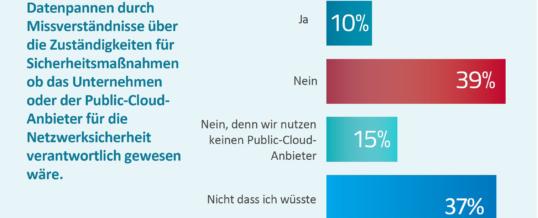 Schwachstellenmanagement für Container und Cloud-Sicherheit