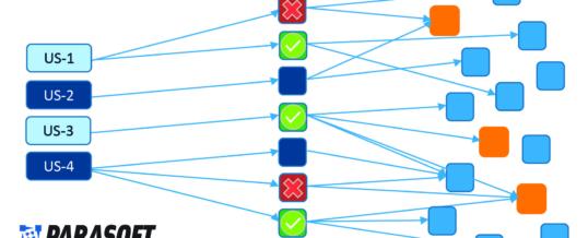 Parasofts optimiert agile Teststrategie