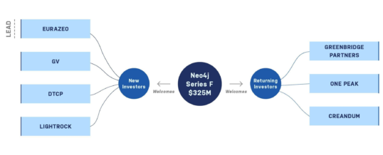 Neo4j kündigt Serie F-Finanzierungsrunde mit 325 Millionen US-Dollar an – die bislang größte Investition in eine Datenbank