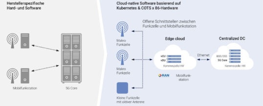 NTT DATA nimmt erstes Cloud-natives 5G-SA-Netz in Betrieb