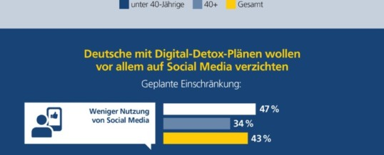 Postbank Digitalstudie / Studie: Jede*r siebte Deutsche plant Digital Detox