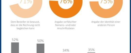 CRIFBÜRGEL Studie: 9 von 10 Online-Shops im DACH-Raum von Betrug betroffen / 61,5 Prozent der E-Commerce Unternehmen in Deutschland führen Anstieg des Betrugs auf die Corona-Pandemie zurück